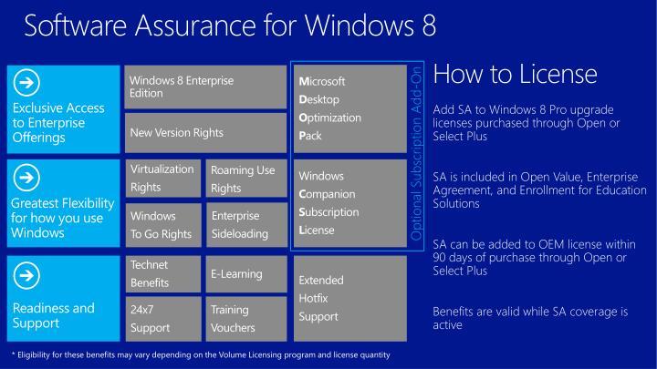 Software Assurance for Windows 8