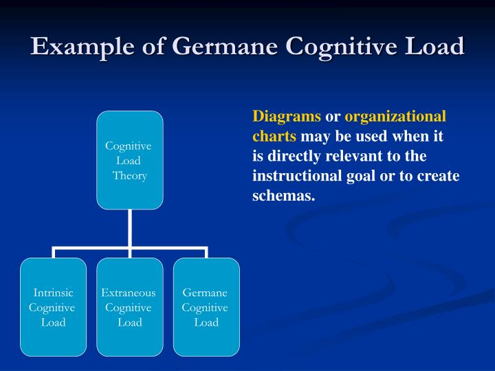 Example of Germane Cognitive Load