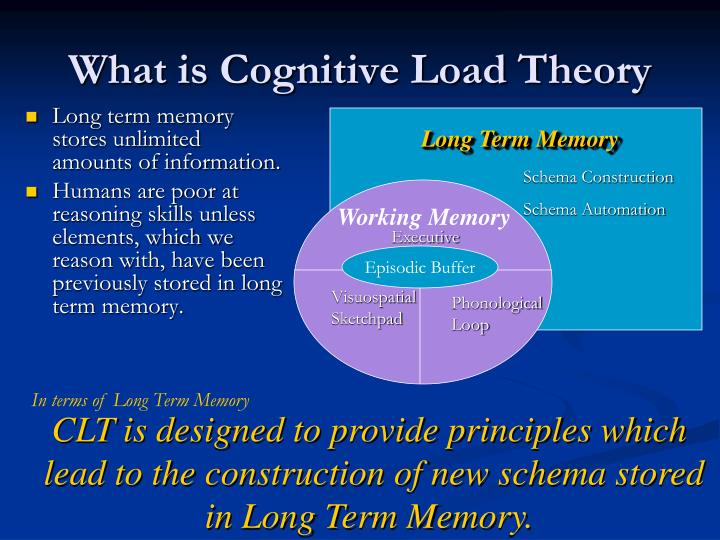 What is Cognitive Load Theory