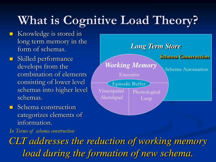 What is Cognitive Load Theory?