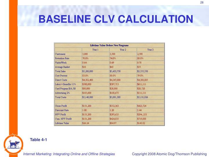 BASELINE CLV CALCULATION