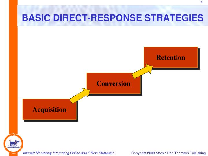 BASIC DIRECT-RESPONSE STRATEGIES