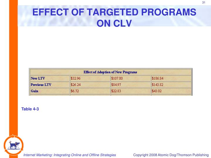 EFFECT OF TARGETED PROGRAMS ON CLV
