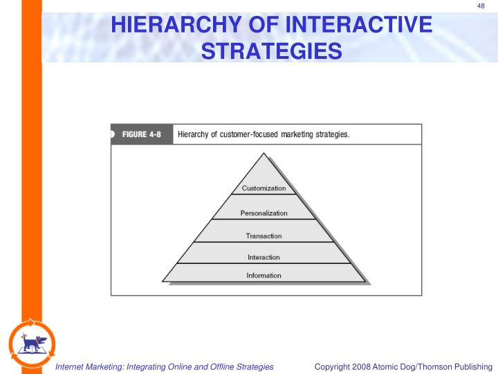 HIERARCHY OF INTERACTIVE STRATEGIES