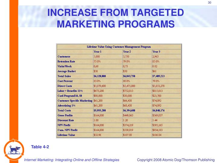 INCREASE FROM TARGETED MARKETING PROGRAMS