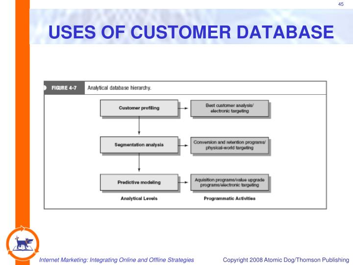 USES OF CUSTOMER DATABASE