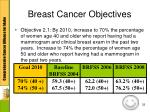 breast cancer objectives