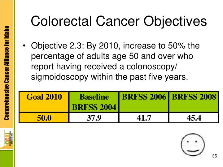 Colorectal Cancer Objectives