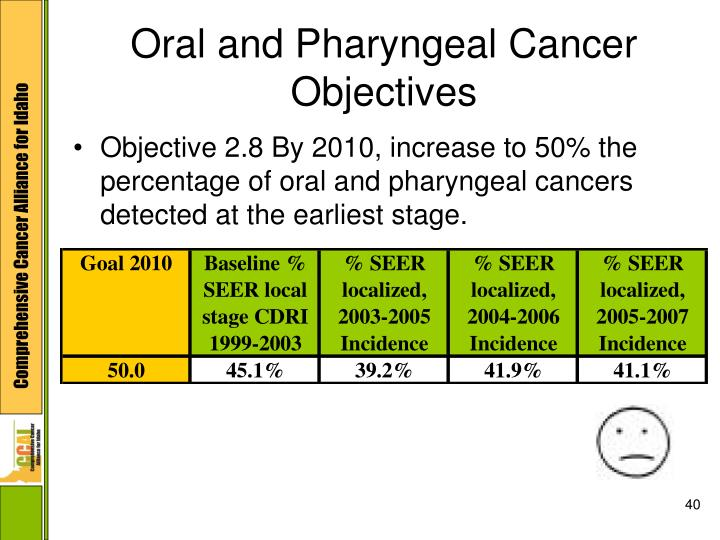 Oral and Pharyngeal Cancer Objectives