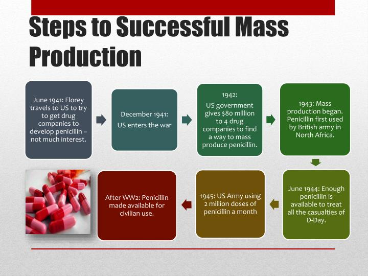 Steps to Successful Mass Production