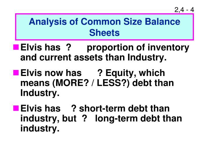 Analysis of Common Size Balance Sheets