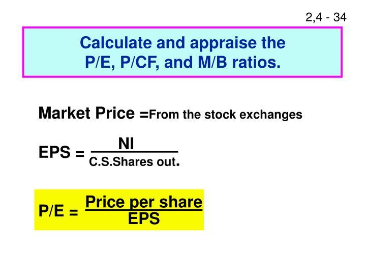 Market Price =