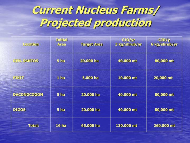Current Nucleus Farms/
