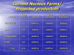 current nucleus farms projected production