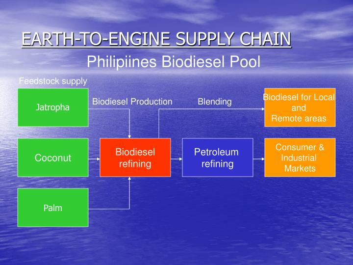 EARTH-TO-ENGINE SUPPLY CHAIN