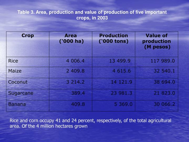 Table 3. Area, production and value of production of five important crops, in 2003