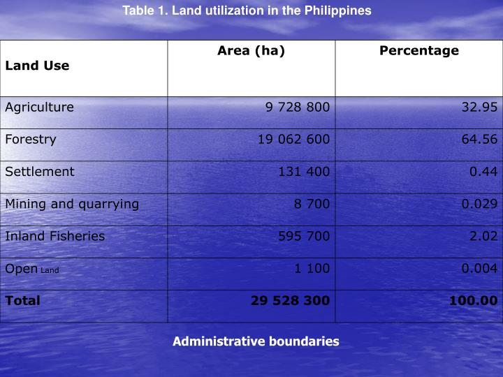 Table 1. Land utilization in the Philippines