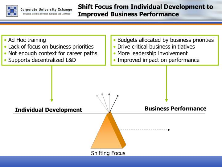 Shift Focus from Individual Development to Improved Business Performance