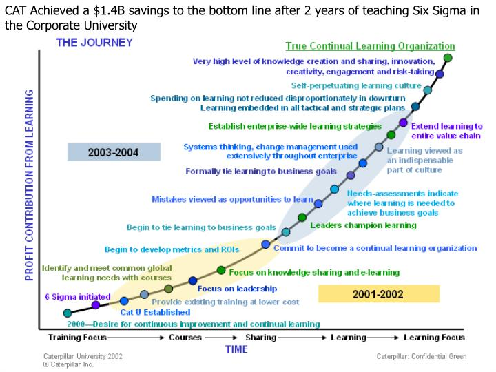 CAT Achieved a $1.4B savings to the bottom line after 2 years of teaching Six Sigma in the Corporate University