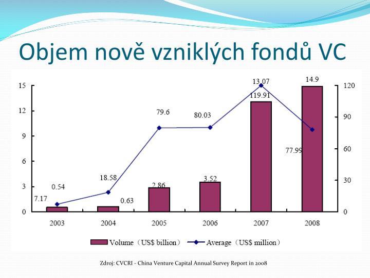 Objem nově vzniklých fondů VC