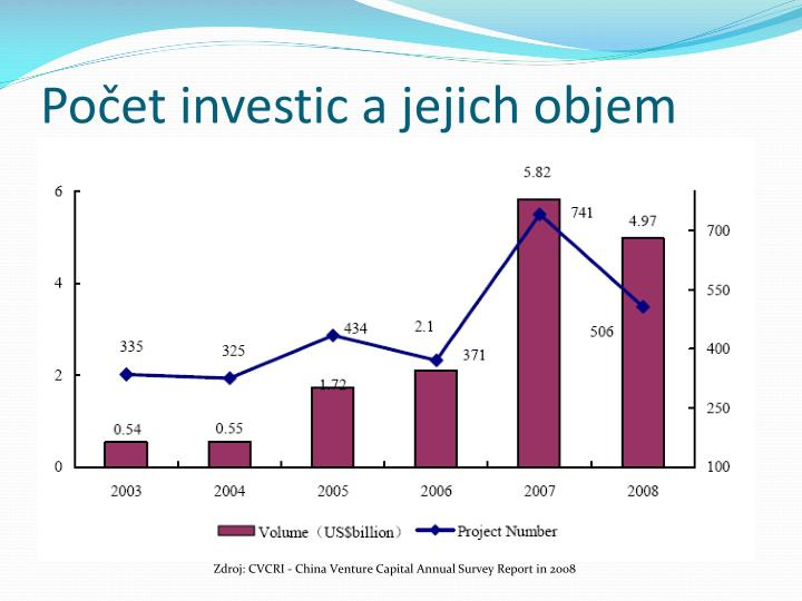 Počet investic a jejich objem