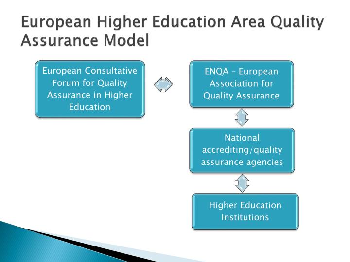 European Higher Education Area Quality Assurance Model