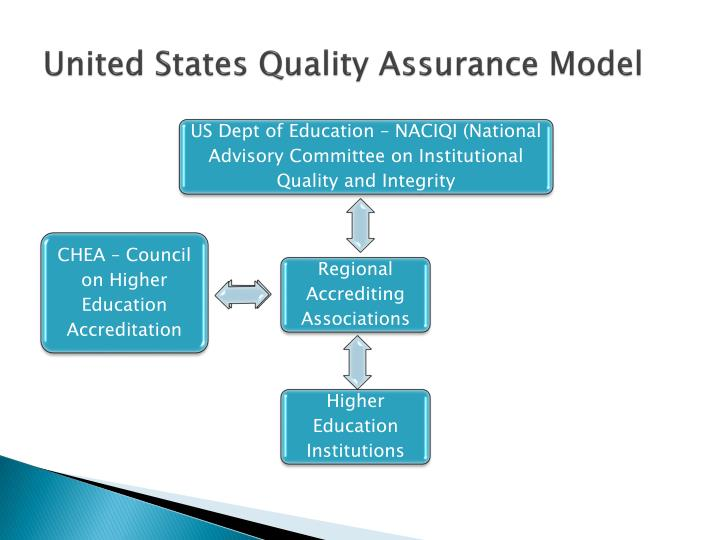United states quality assurance model