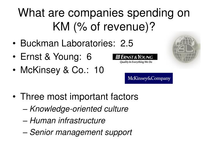 What are companies spending on KM (% of revenue)?