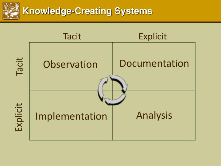 Knowledge-Creating Systems