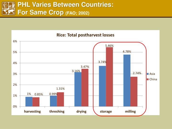 PHL Varies Between Countries: