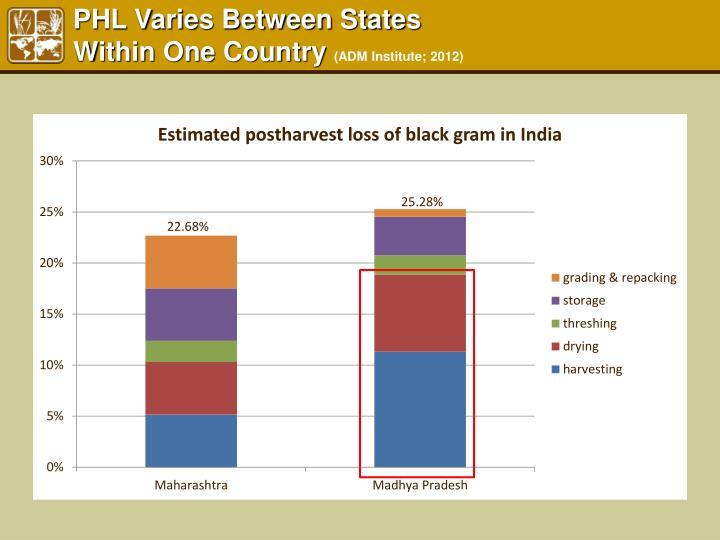 PHL Varies Between States