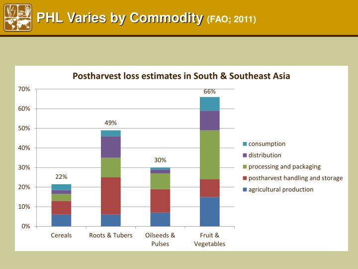 PHL Varies by Commodity
