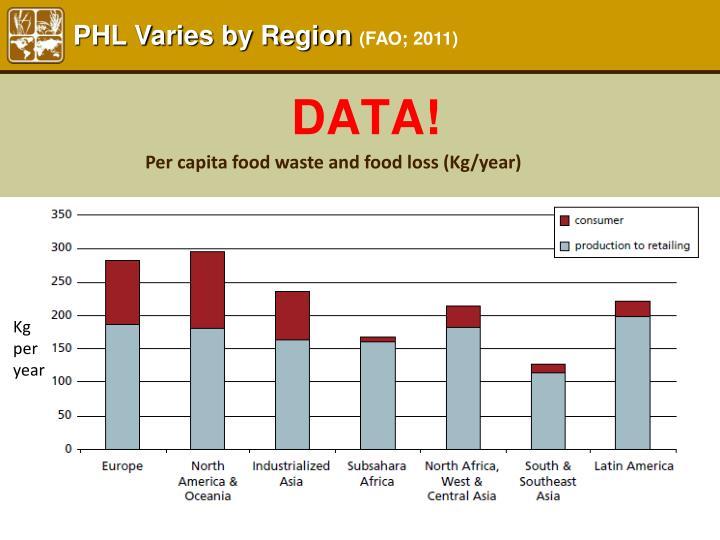 PHL Varies by Region