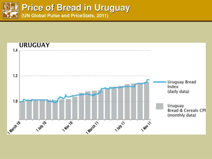 Price of Bread in Uruguay