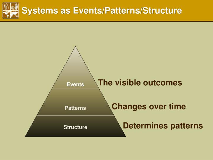 Systems as Events/Patterns/Structure