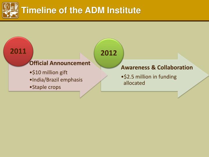 Timeline of the ADM Institute