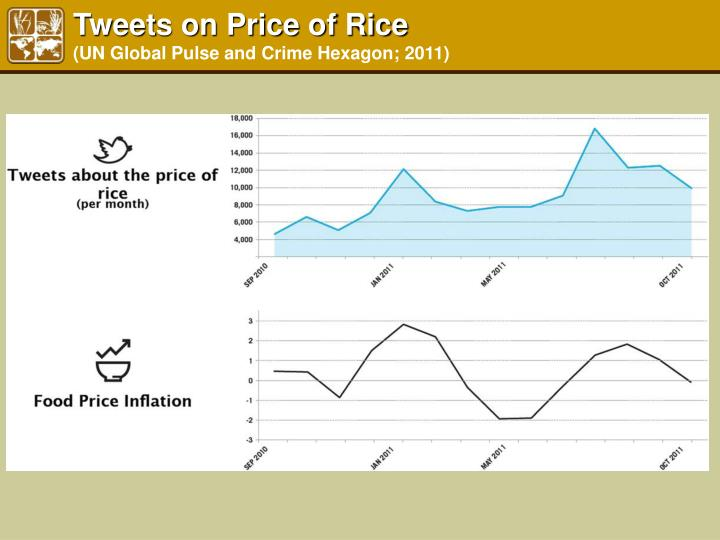 Tweets on Price of Rice