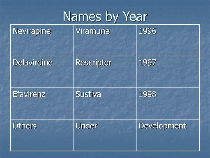 Names by Year