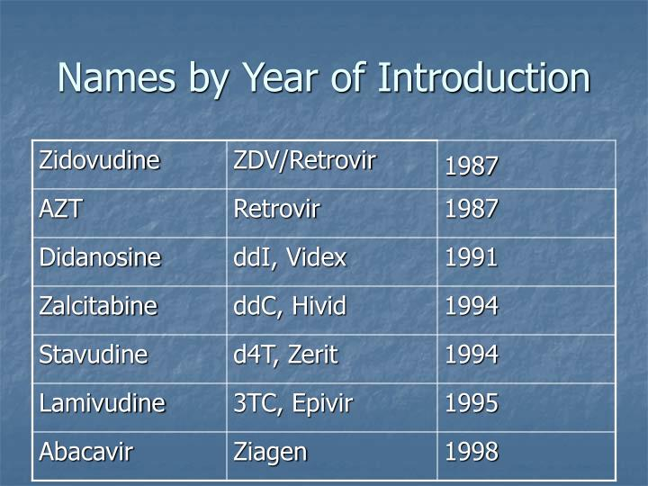 Names by Year of Introduction