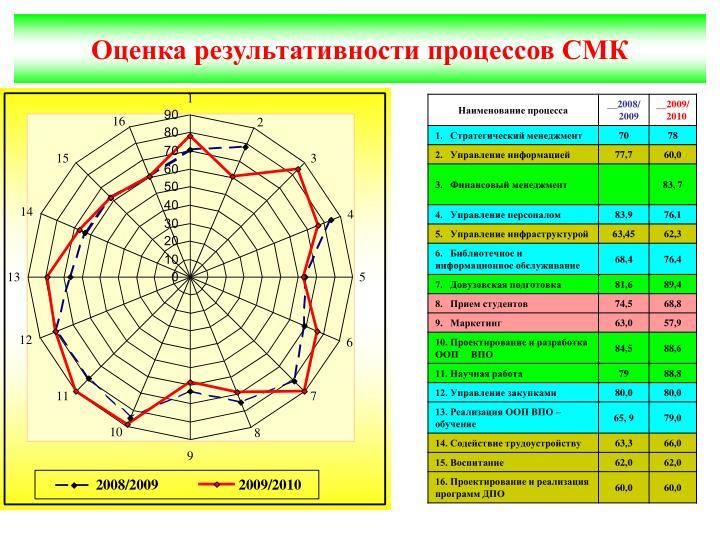 Оценка результативности процессов СМК
