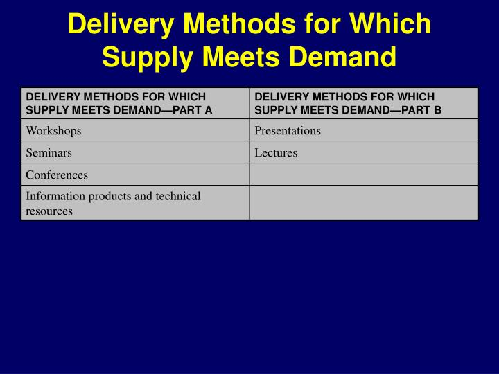Delivery Methods for Which