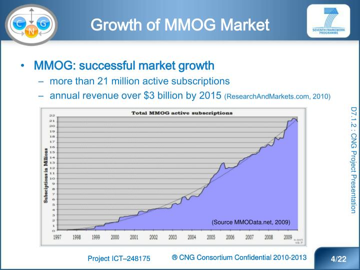 Growth of MMOG Market
