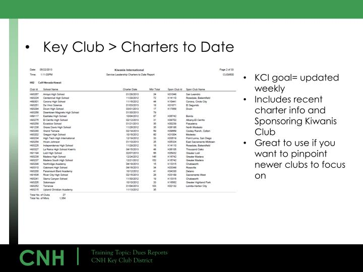 Key Club > Charters to Date