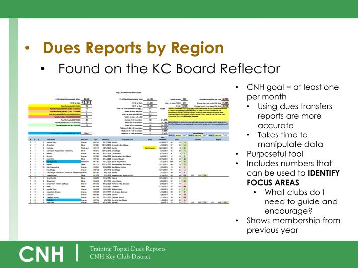 Dues Reports by Region