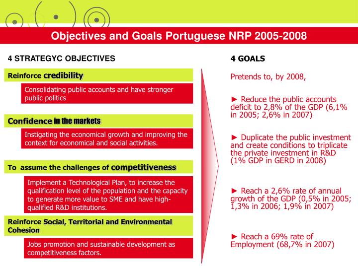 Objectives and Goals Portuguese NRP 2005-2008