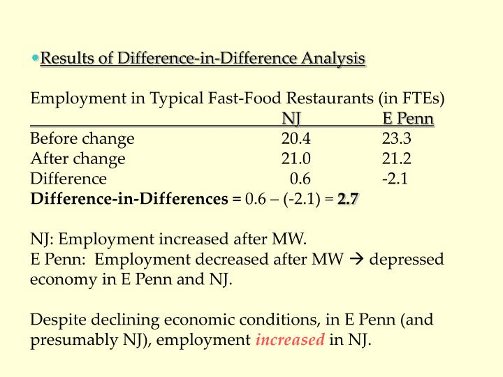 Results of Difference-in-Difference Analysis