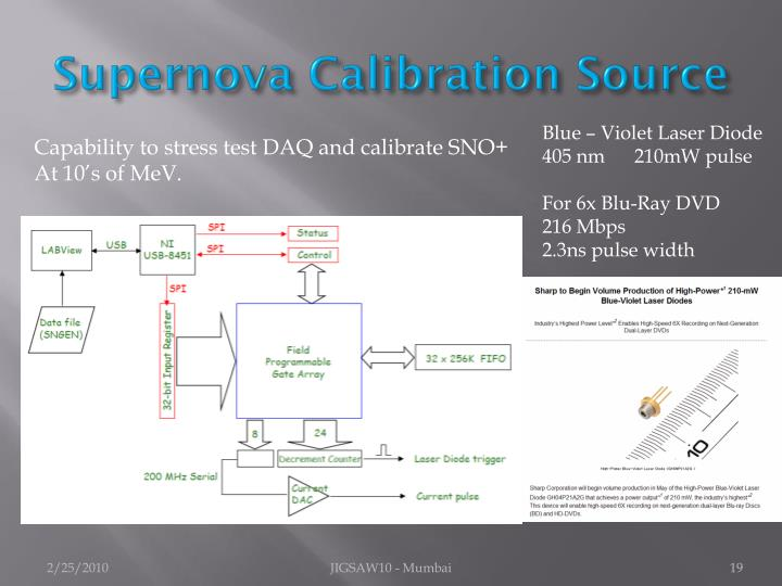 Supernova Calibration Source