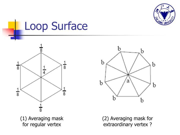 Loop Surface