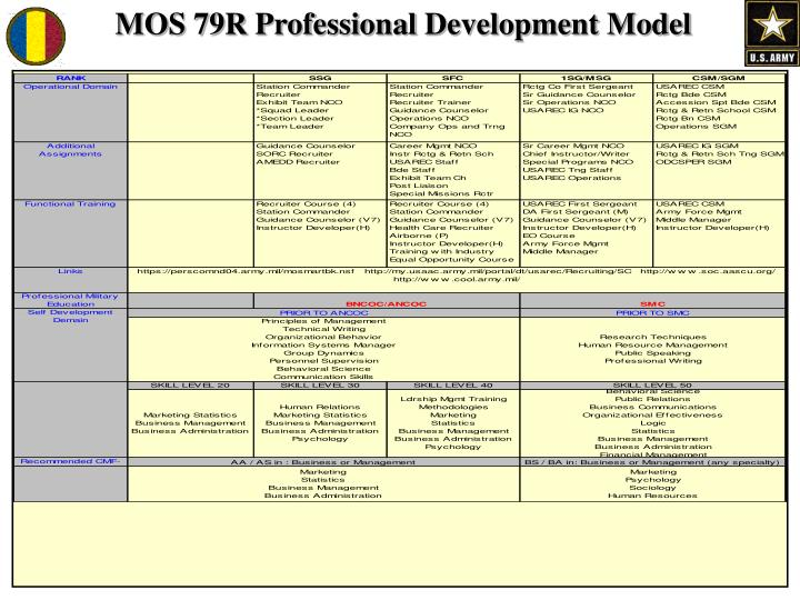 MOS 79R Professional Development Model