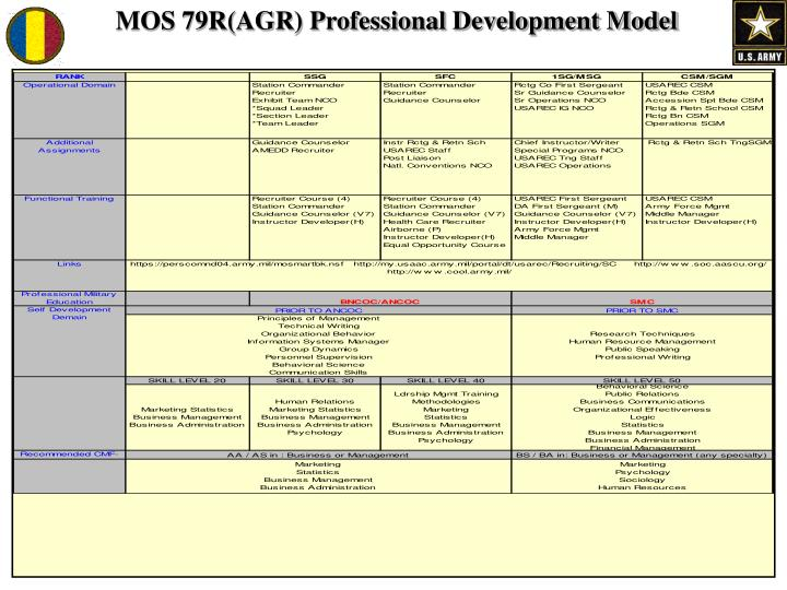 MOS 79R(AGR) Professional Development Model